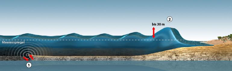 Plattentektonik Erdbeben Und Tsunamis 1