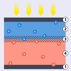 geo dvd019 energietr ger ii regenerative energien aufbau einer solarzelle. Black Bedroom Furniture Sets. Home Design Ideas