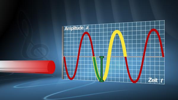 amplitude berechnen physik amplitude schwingungsdauer frequenz physik harmonische schwingung. Black Bedroom Furniture Sets. Home Design Ideas