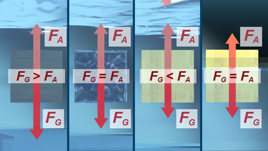 hydrostatik i schwimmen schweben steigen sinken 1. Black Bedroom Furniture Sets. Home Design Ideas