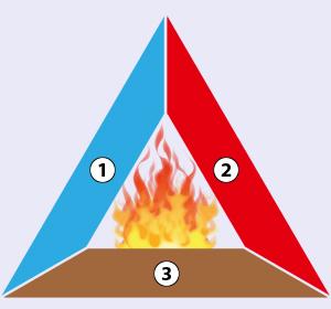 Sachunterricht DVD 27 - Feuer - Verbrennungsdreieck